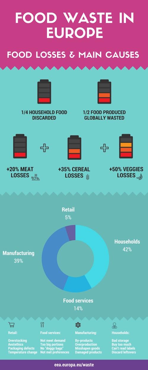 food-waste pix